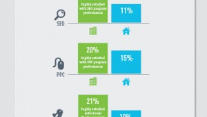 The State of Digital Marketing in 2012